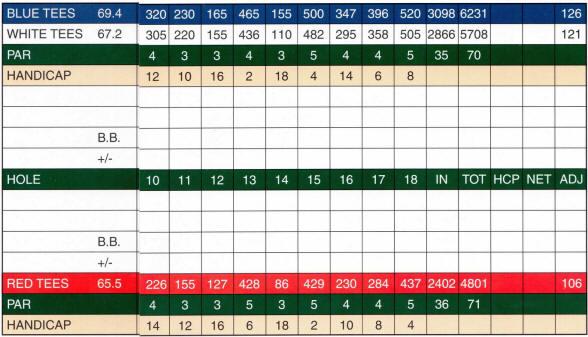 riverside_scorecard_backnine